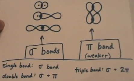Sigma and pi bonds | Janet Gray Coonce